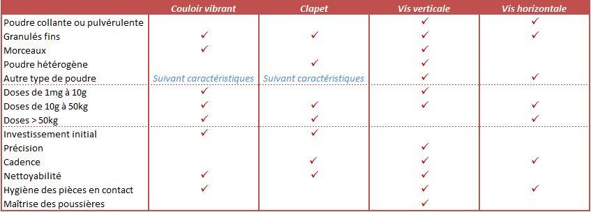 Comparaison des procédés de dosage de poudre