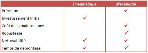 Comparaison des technologies de dosage à piston